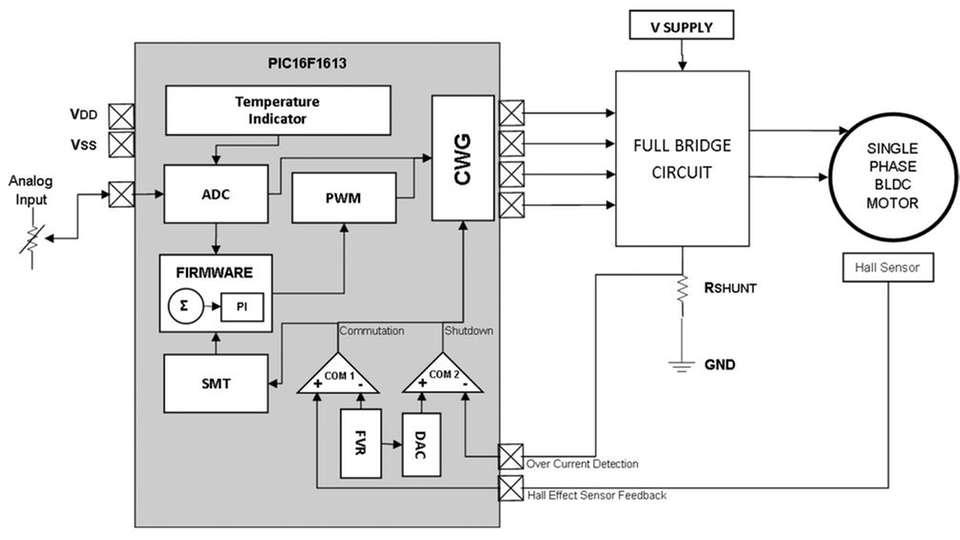 Einphasen-BLDC-Motoren ansteuern